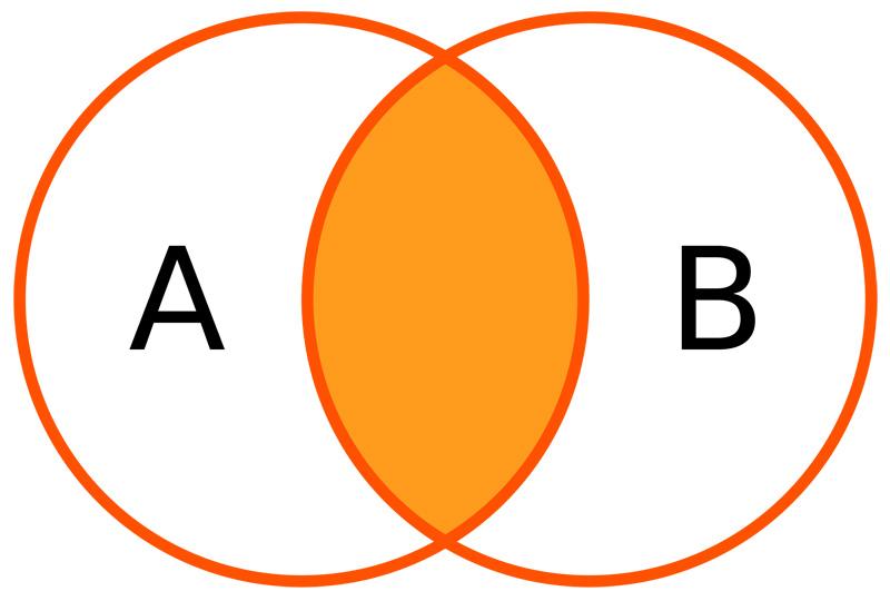 Illustration pour l'intersection de la sélection des enregistrements avec la commande INNER JOIN en SQL