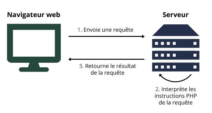 Illustration de la relation client-serveur